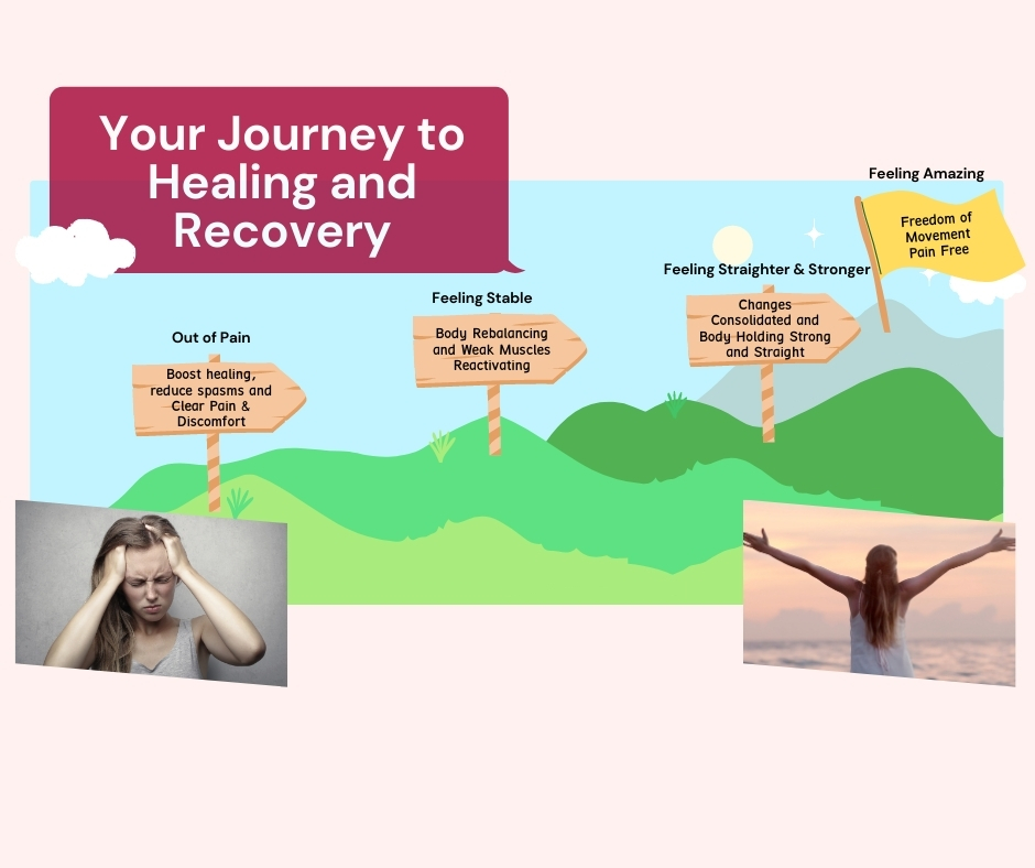 Journey to healing and recovery